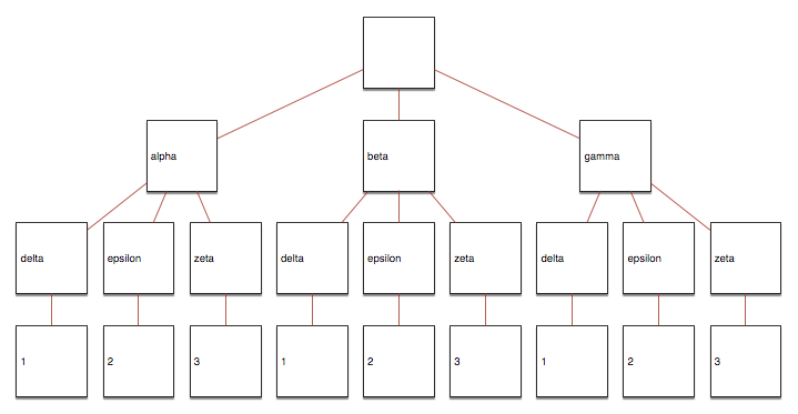 Draft script: importing a JSON file as a nested diagram