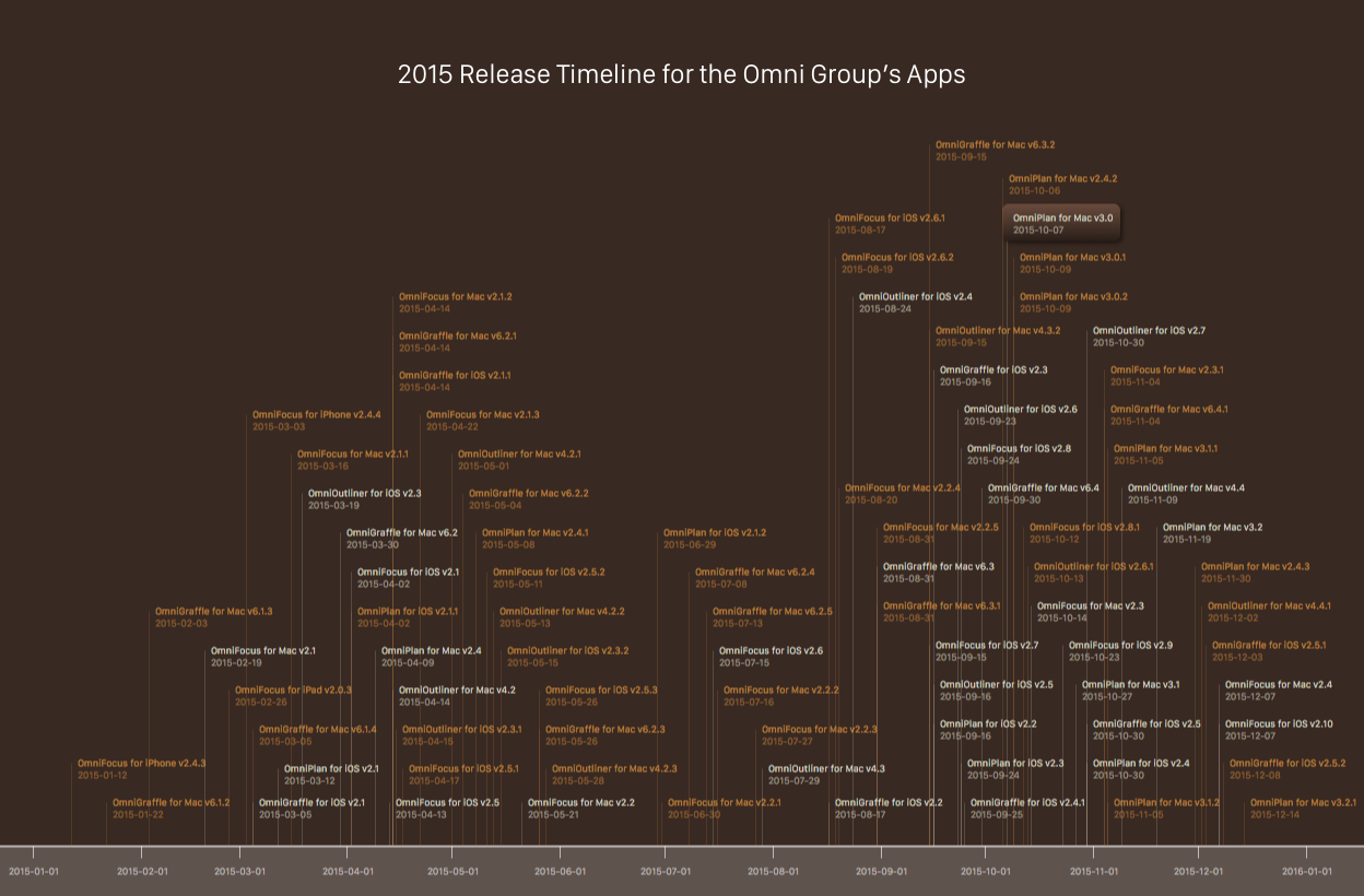 2015 Release Timeline for the Omni Group's Apps