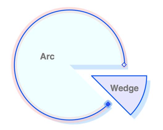 Wedge Arc